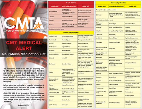 Full Medical Alert List