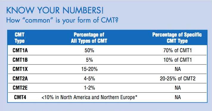 CMT Prevalence
