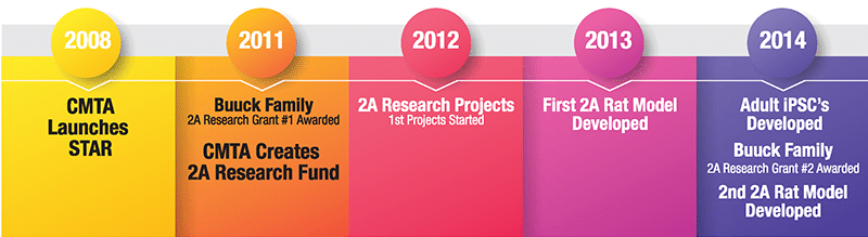 2A Research Timeline - 1
