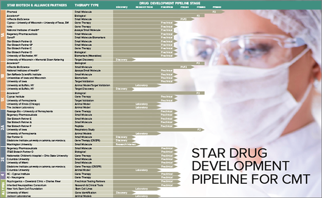 STAR Drug Development Pipeline