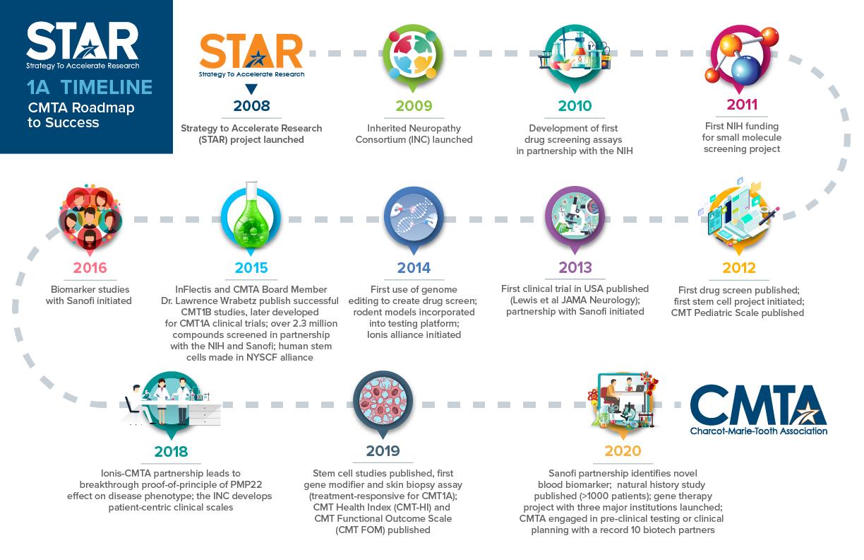 CMT1A Timeline